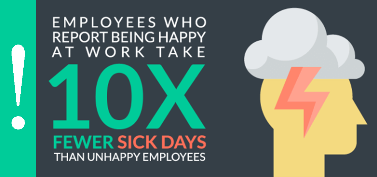 Info-graphic: Productivity Fact, Employees who report being happy at work take 10x fewer sick days than unhappy employees.